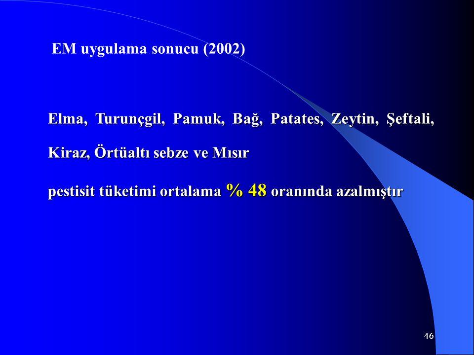 EM uygulama sonucu (2002) Elma, Turunçgil, Pamuk, Bağ, Patates, Zeytin, Şeftali, Kiraz, Örtüaltı sebze ve Mısır.