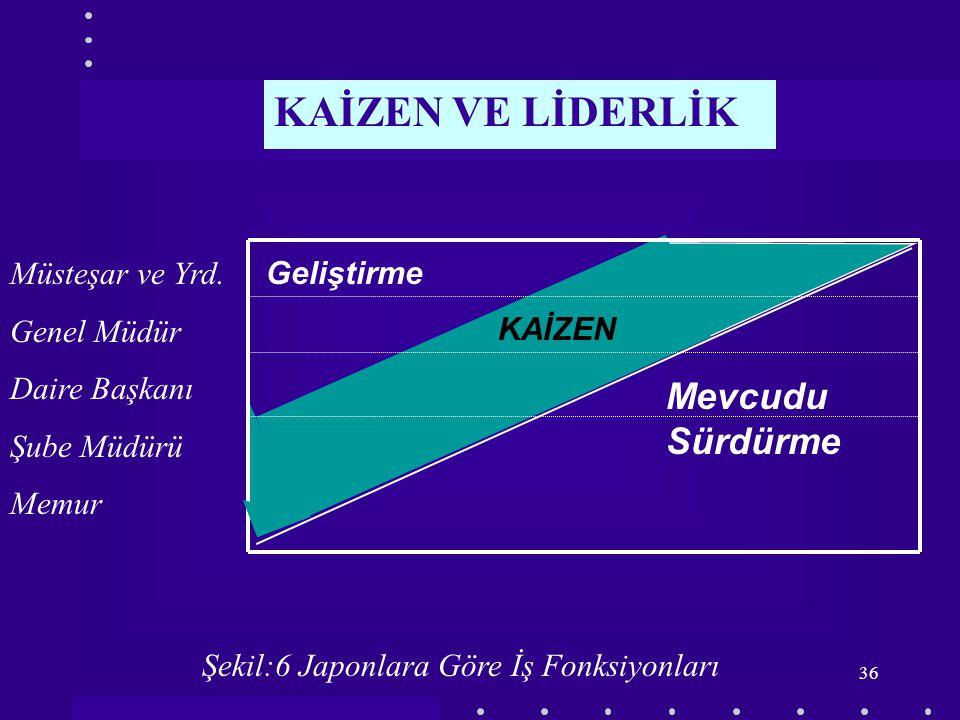 KAİZEN VE LİDERLİK Mevcudu Sürdürme Müsteşar ve Yrd. Genel Müdür