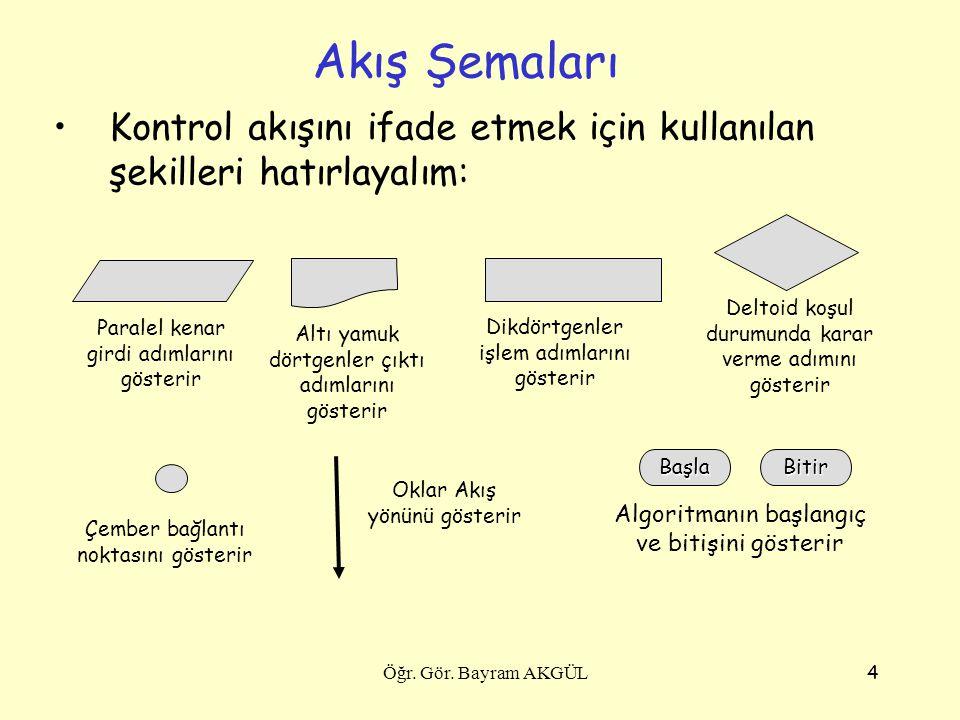 Akış Şemaları Kontrol akışını ifade etmek için kullanılan şekilleri hatırlayalım: Deltoid koşul durumunda karar verme adımını gösterir.