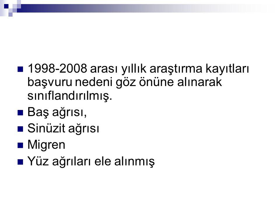1998-2008 arası yıllık araştırma kayıtları başvuru nedeni göz önüne alınarak sınıflandırılmış.