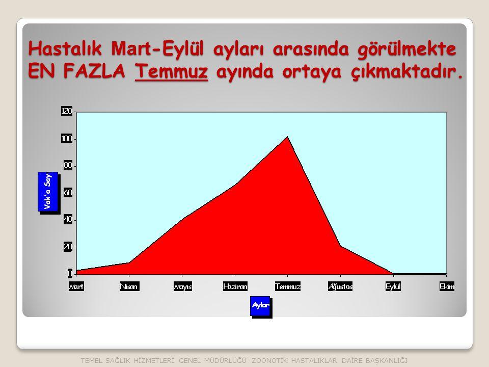 Hastalık Mart-Eylül ayları arasında görülmekte EN FAZLA Temmuz ayında ortaya çıkmaktadır.