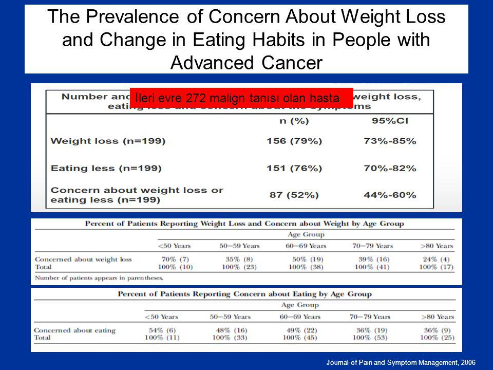 The Prevalence of Concern About Weight Loss and Change in Eating Habits in People with Advanced Cancer
