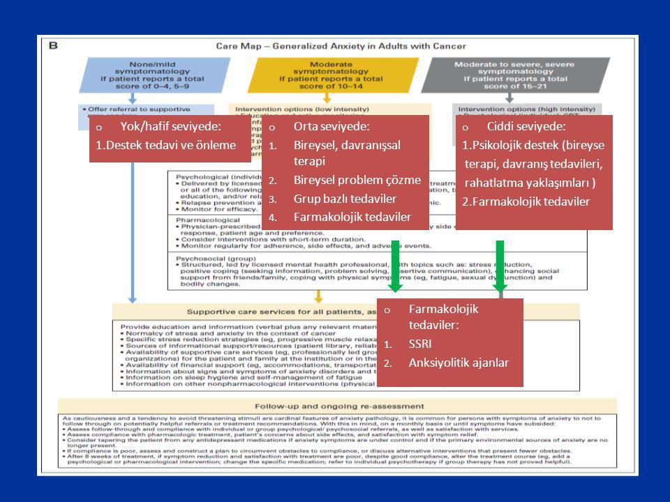 Yok/hafif seviyede: 1.Destek tedavi ve önleme. Orta seviyede: Bireysel, davranışsal terapi. Bireysel problem çözme.