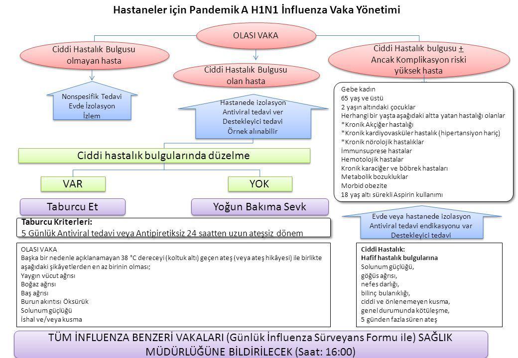 Hastaneler için Pandemik A H1N1 İnfluenza Vaka Yönetimi