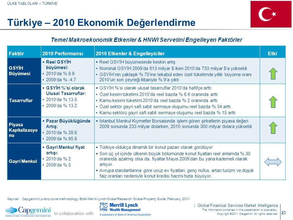 Türkiye – 2010 Ekonomik Değerlendirme