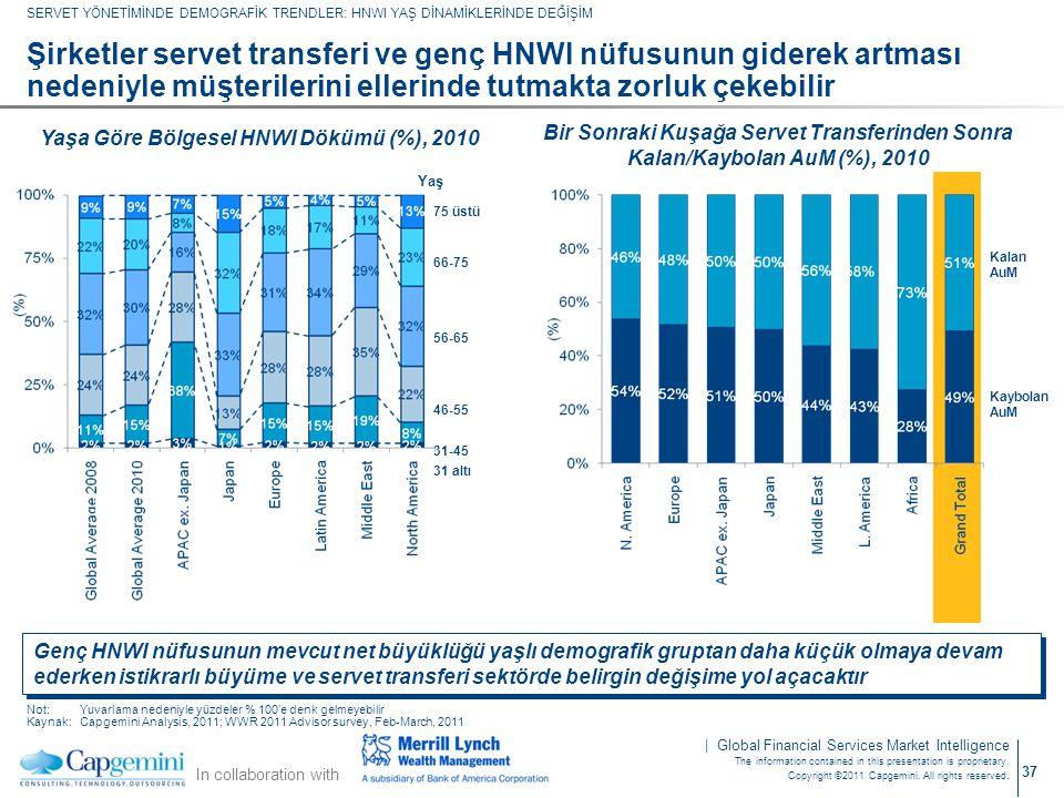 Yaşa Göre Bölgesel HNWI Dökümü (%), 2010