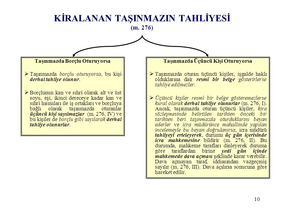KİRALANAN TAŞINMAZIN TAHLİYESİ (m. 276)