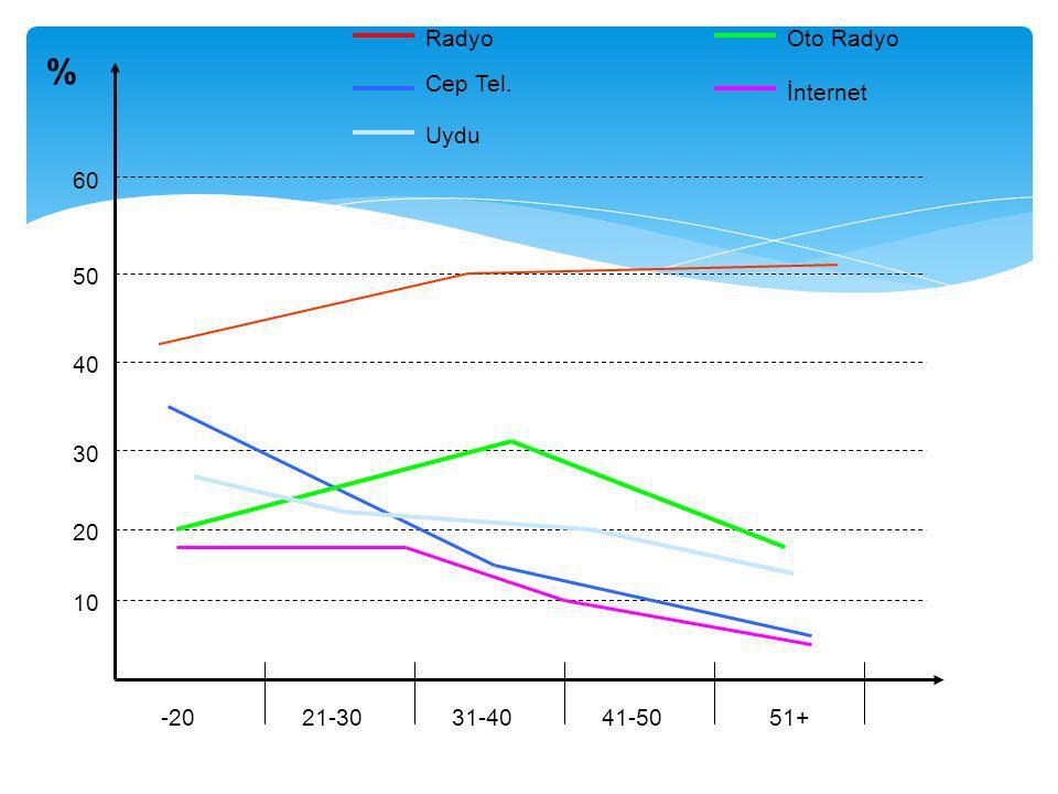 % Radyo Oto Radyo Cep Tel. İnternet Uydu 60 50 40 30 20 10 -20 21-30