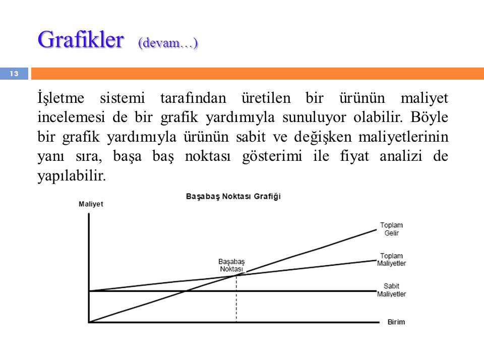 Grafikler (devam…)