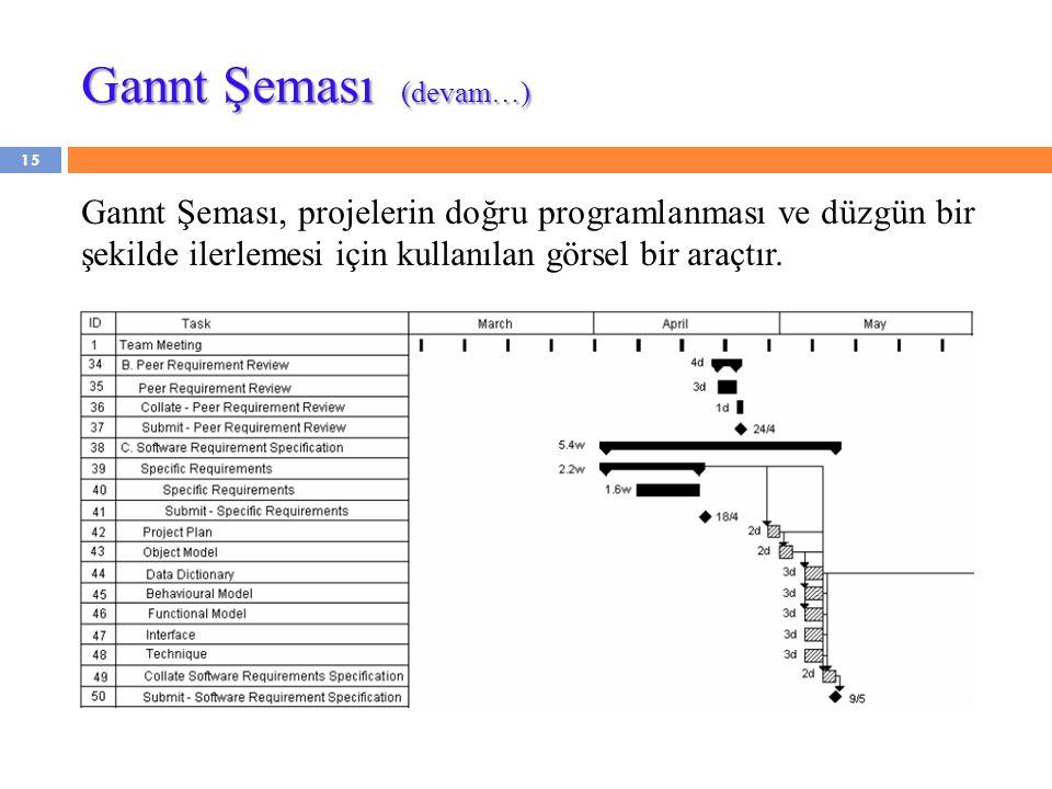 Gannt Şeması (devam…) Gannt Şeması, projelerin doğru programlanması ve düzgün bir şekilde ilerlemesi için kullanılan görsel bir araçtır.