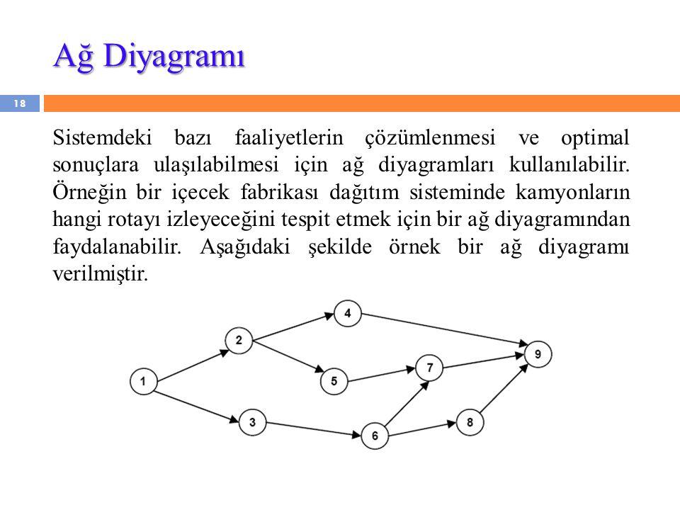 Ağ Diyagramı