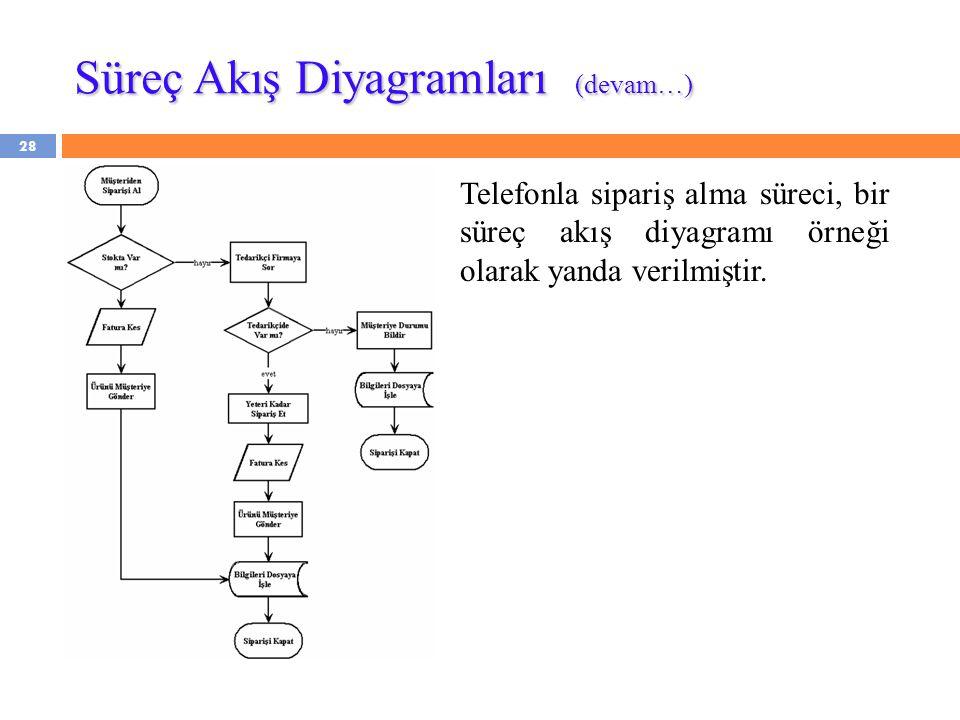 Süreç Akış Diyagramları (devam…)
