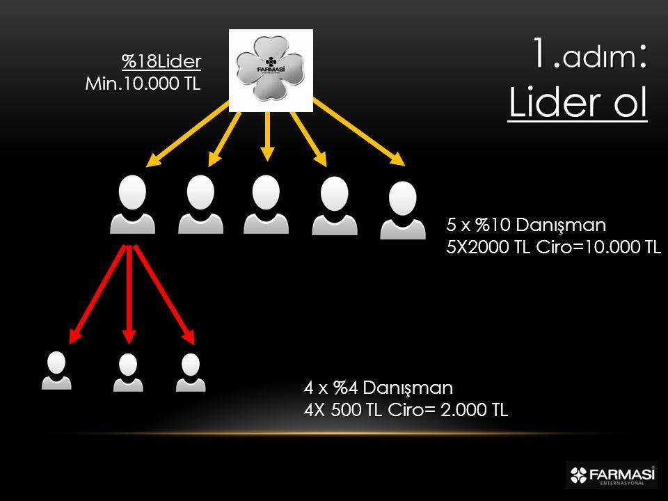 1.adım: Lider ol %18Lider Min.10.000 TL 5 x %10 Danışman