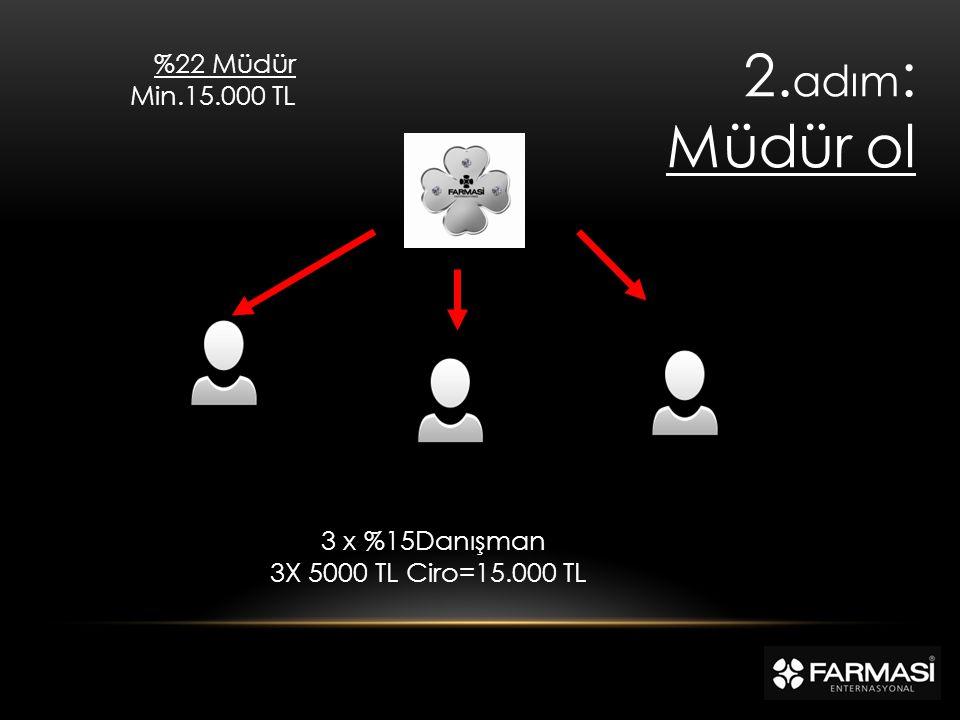 2.adım: Müdür ol %22 Müdür Min.15.000 TL 3 x %15Danışman
