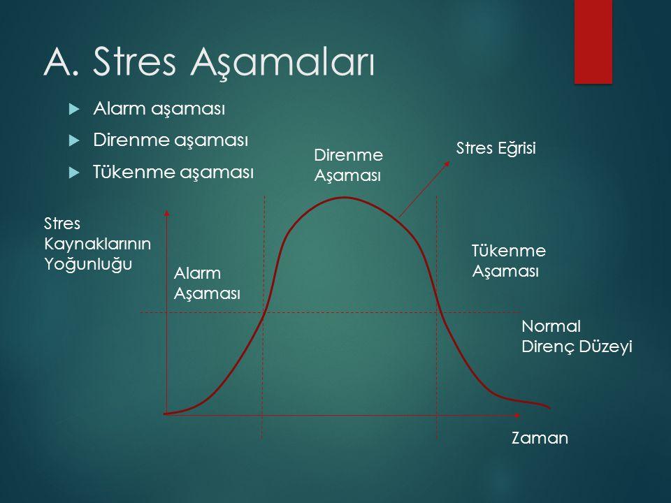 A. Stres Aşamaları Alarm aşaması Direnme aşaması Tükenme aşaması