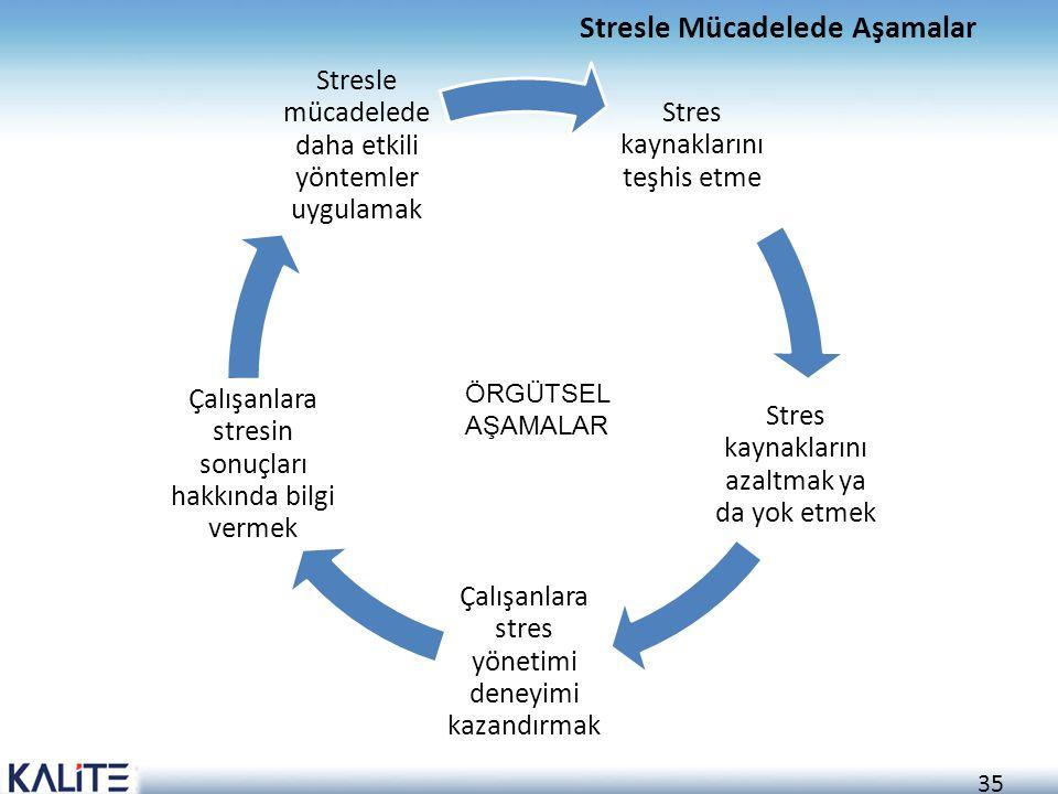 Stresle Mücadelede Aşamalar