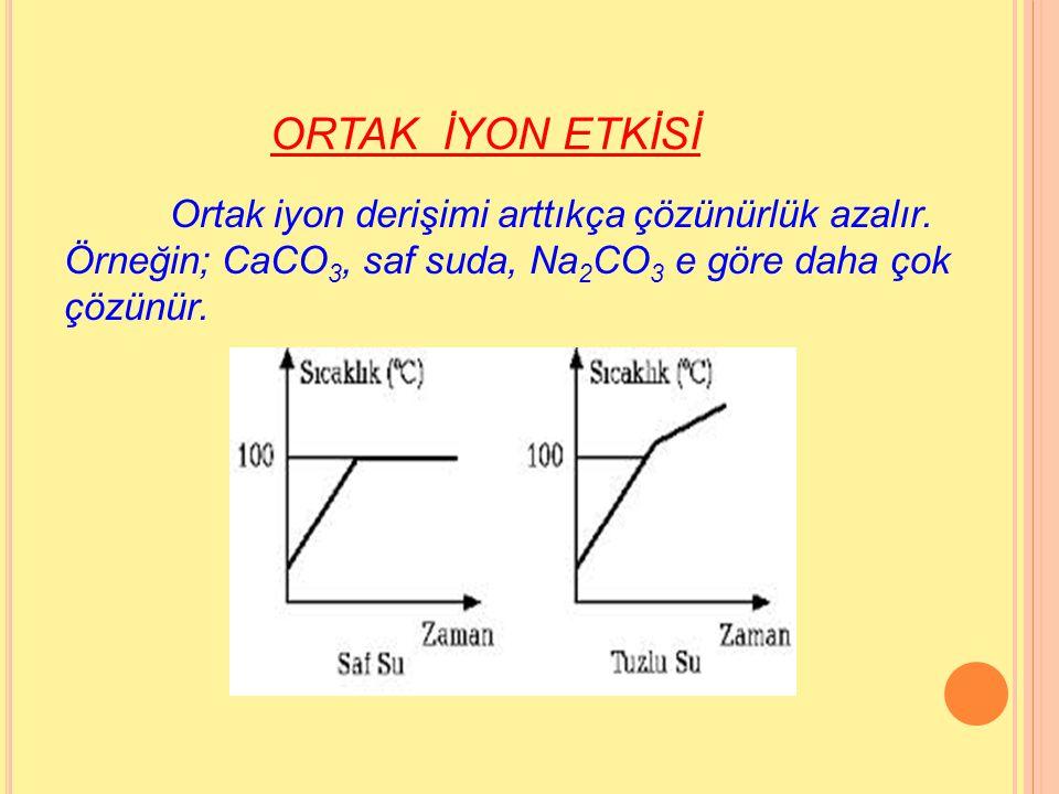 ORTAK İYON ETKİSİ Ortak iyon derişimi arttıkça çözünürlük azalır.