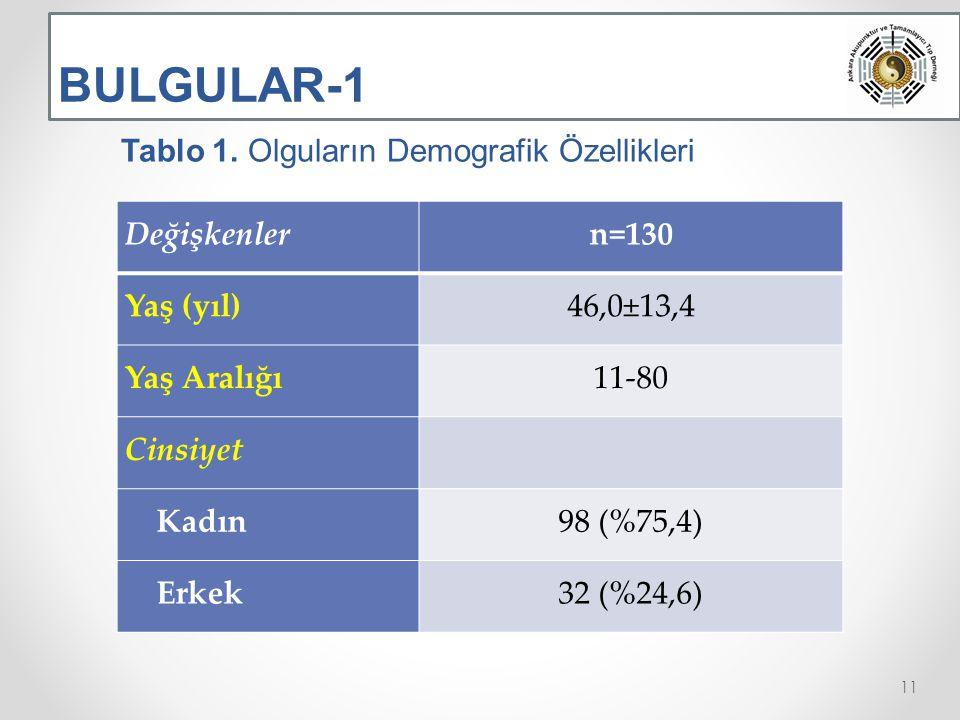 BULGULAR-1 Tablo 1. Olguların Demografik Özellikleri Değişkenler n=130
