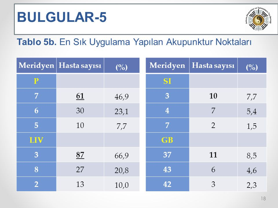 BULGULAR-5 Tablo 5b. En Sık Uygulama Yapılan Akupunktur Noktaları