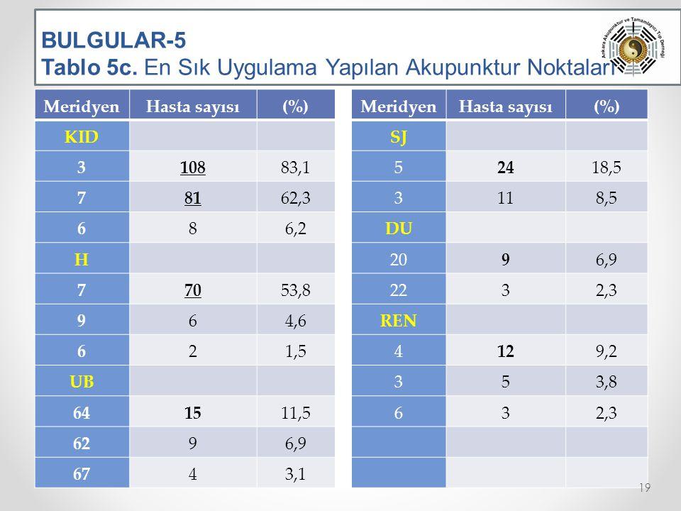 BULGULAR-5 Tablo 5c. En Sık Uygulama Yapılan Akupunktur Noktaları