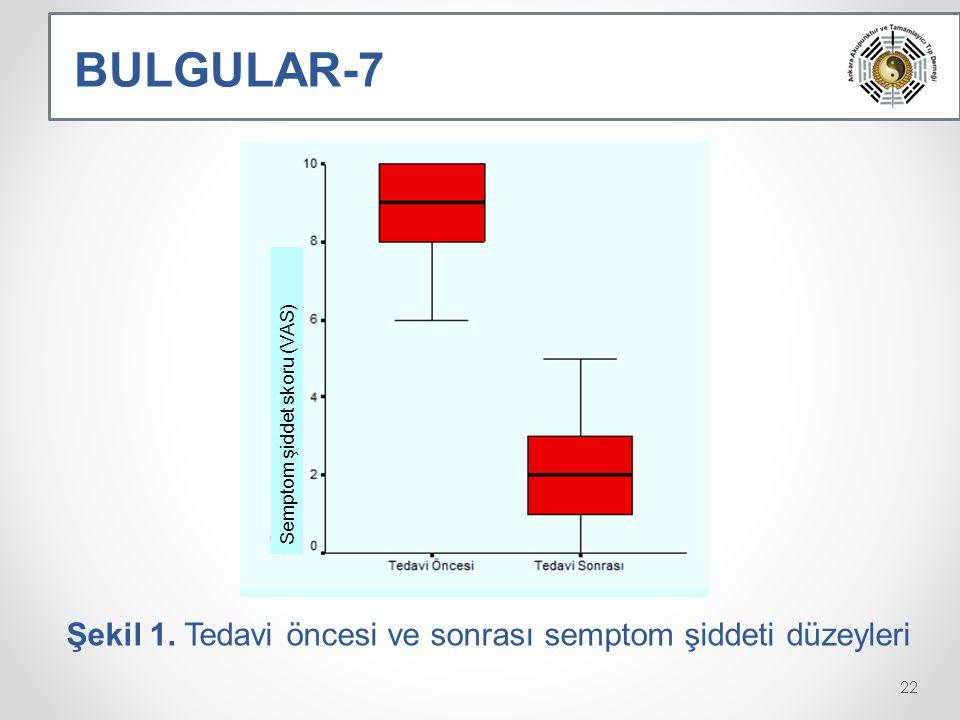BULGULAR-7 Şekil 1. Tedavi öncesi ve sonrası semptom şiddeti düzeyleri