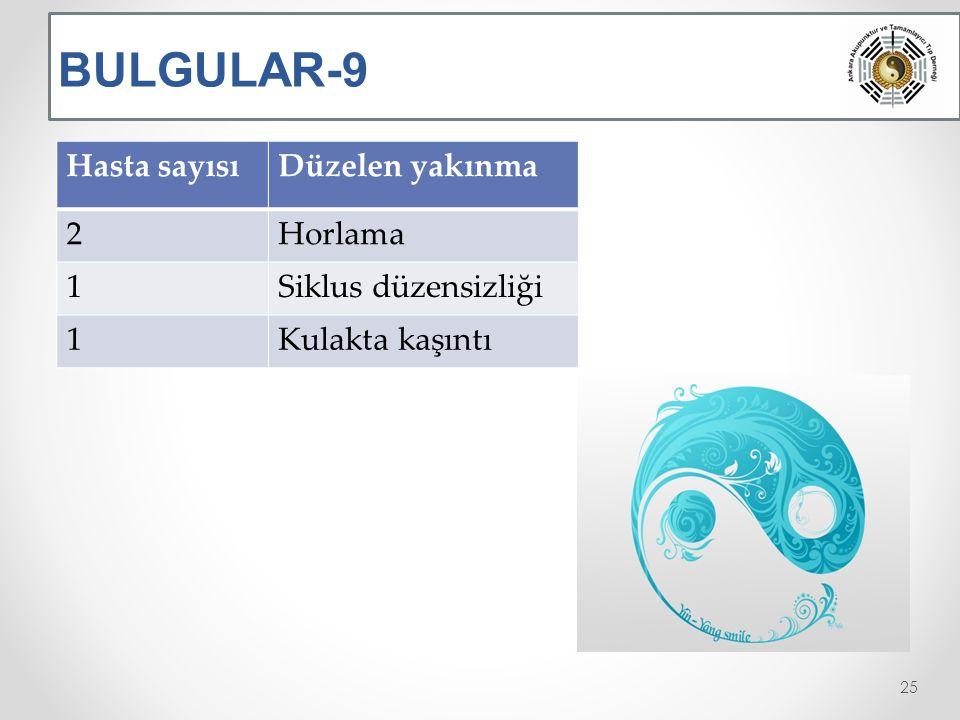 BULGULAR-9 Hasta sayısı Düzelen yakınma 2 Horlama 1