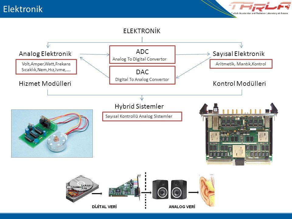 Elektronik ELEKTRONİK ADC Analog Elektronik Sayısal Elektronik DAC