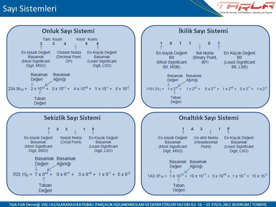 Sayı Sistemleri Onluk Sayı Sistemi İkilik Sayı Sistemi