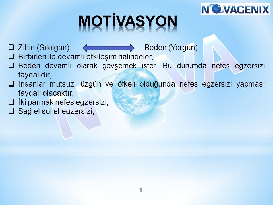 MOTİVASYON Zihin (Sıkılgan) Beden (Yorgun)