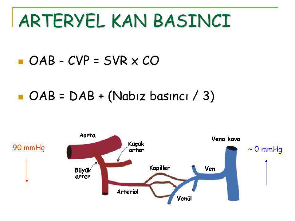 ARTERYEL KAN BASINCI OAB - CVP = SVR x CO