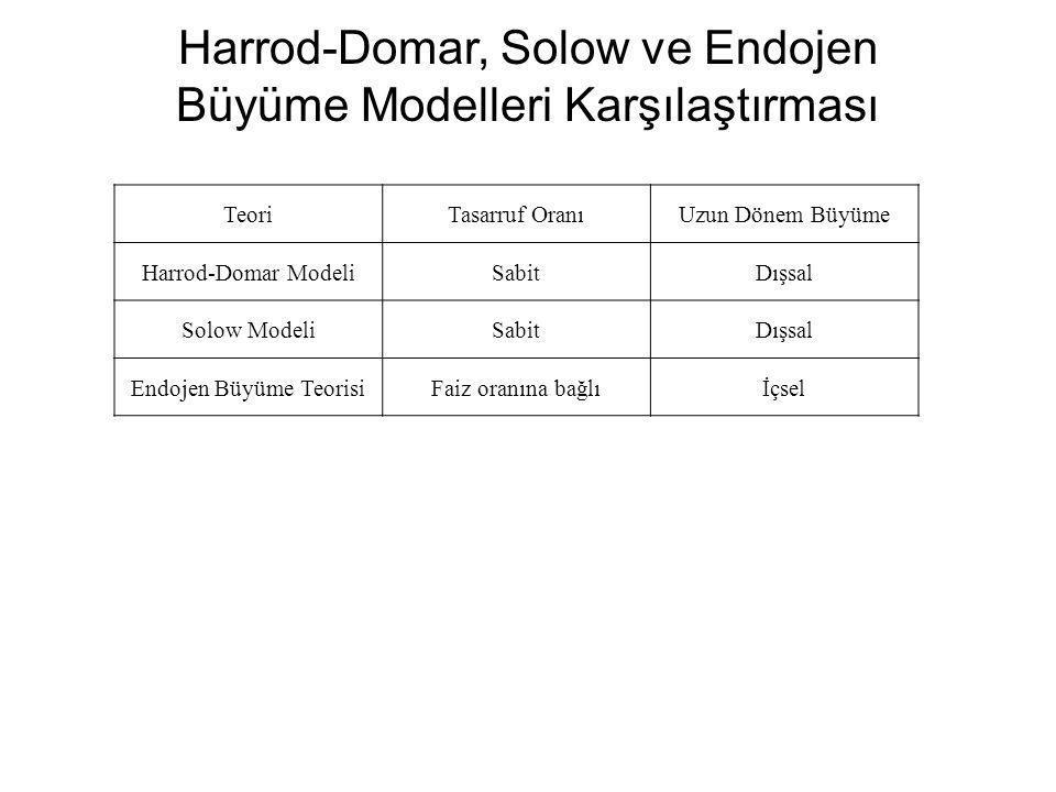 Harrod-Domar, Solow ve Endojen Büyüme Modelleri Karşılaştırması