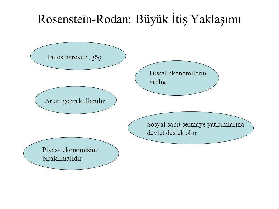 Rosenstein-Rodan: Büyük İtiş Yaklaşımı