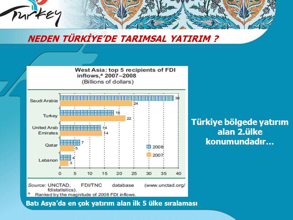 Türkiye bölgede yatırım alan 2.ülke konumundadır…