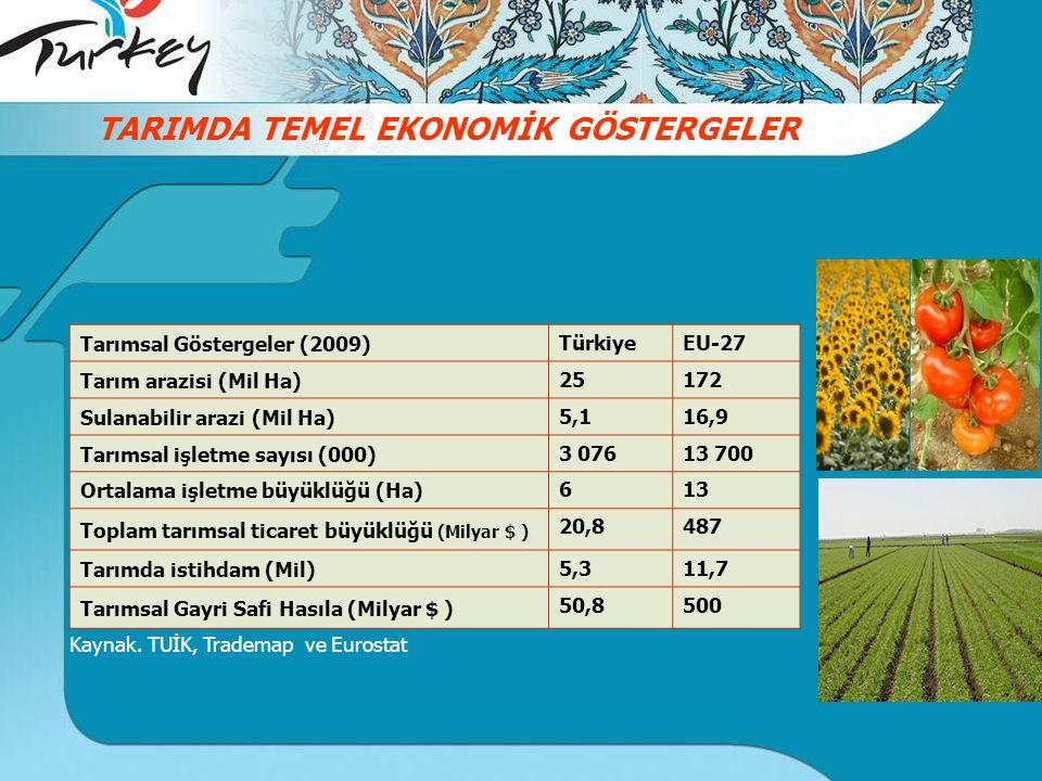 Kaynak. TUİK, Trademap ve Eurostat