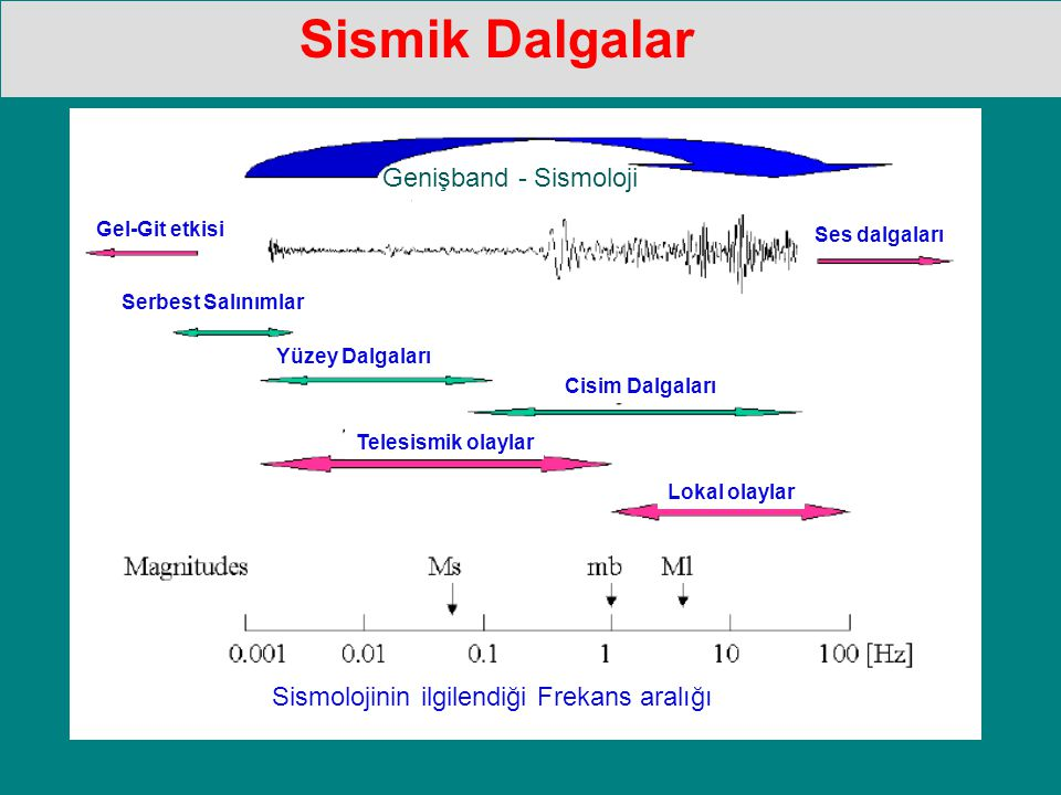 Sismik Dalgalar Genişband - Sismoloji