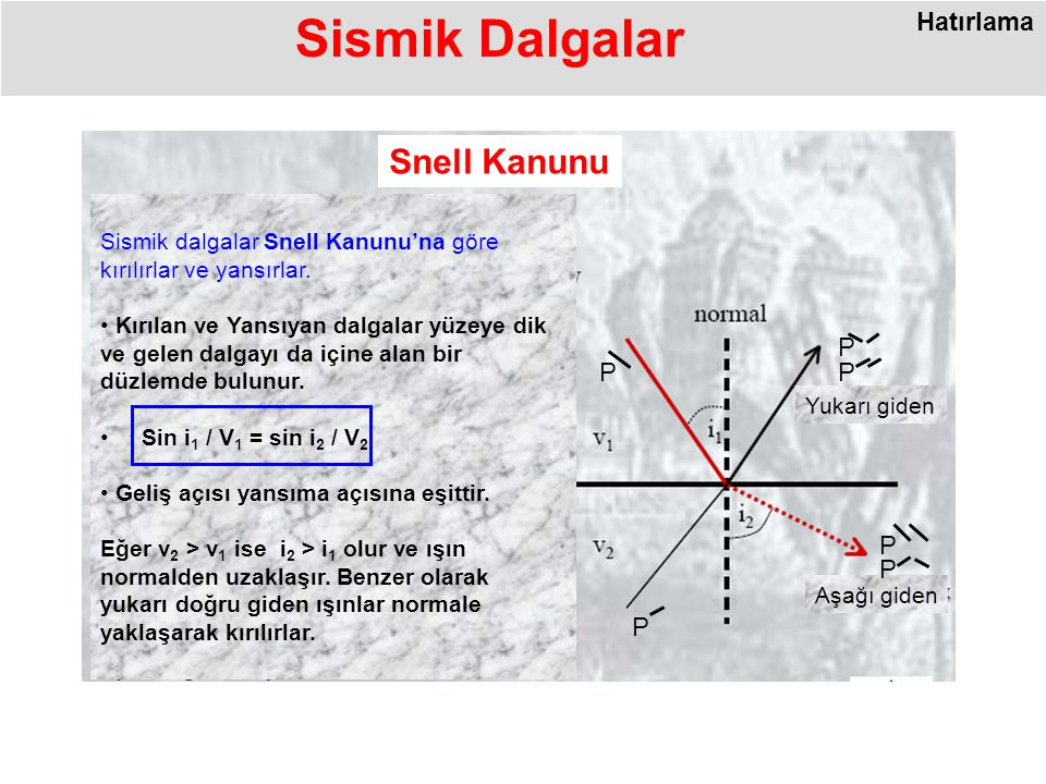 Sismik Dalgalar Snell Kanunu Hatırlama P P P P P P