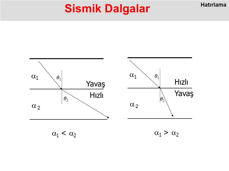 Sismik Dalgalar a1 a1 Hızlı Yavaş Yavaş Hızlı a2 a2 a1 < a2