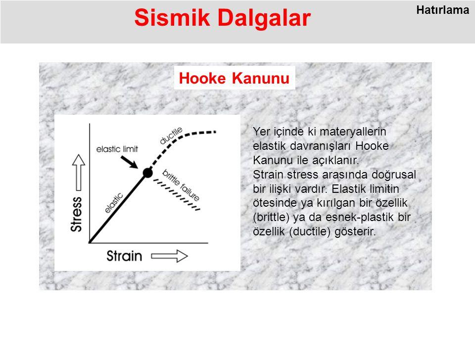 Sismik Dalgalar Hooke Kanunu Hatırlama