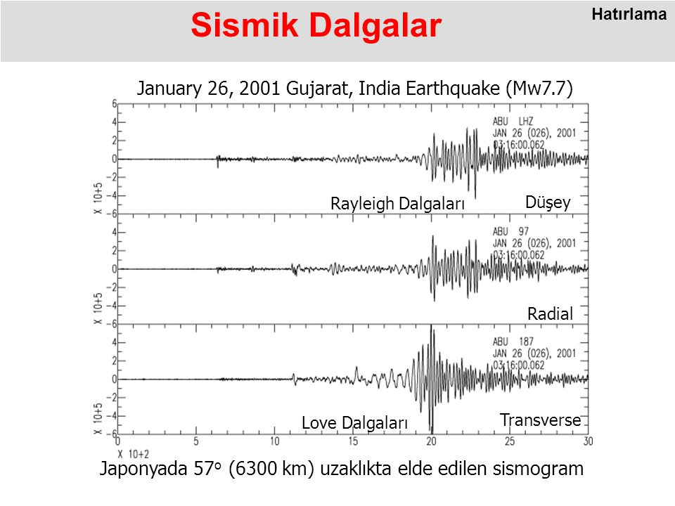 Sismik Dalgalar January 26, 2001 Gujarat, India Earthquake (Mw7.7)