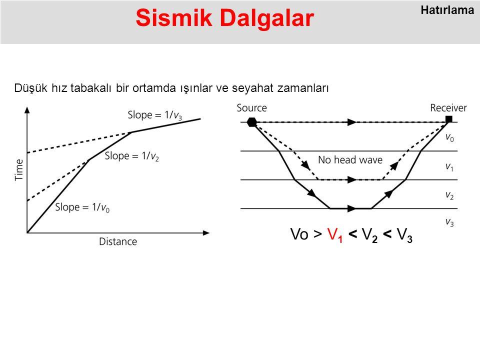 Sismik Dalgalar Vo > V1 < V2 < V3 Hatırlama