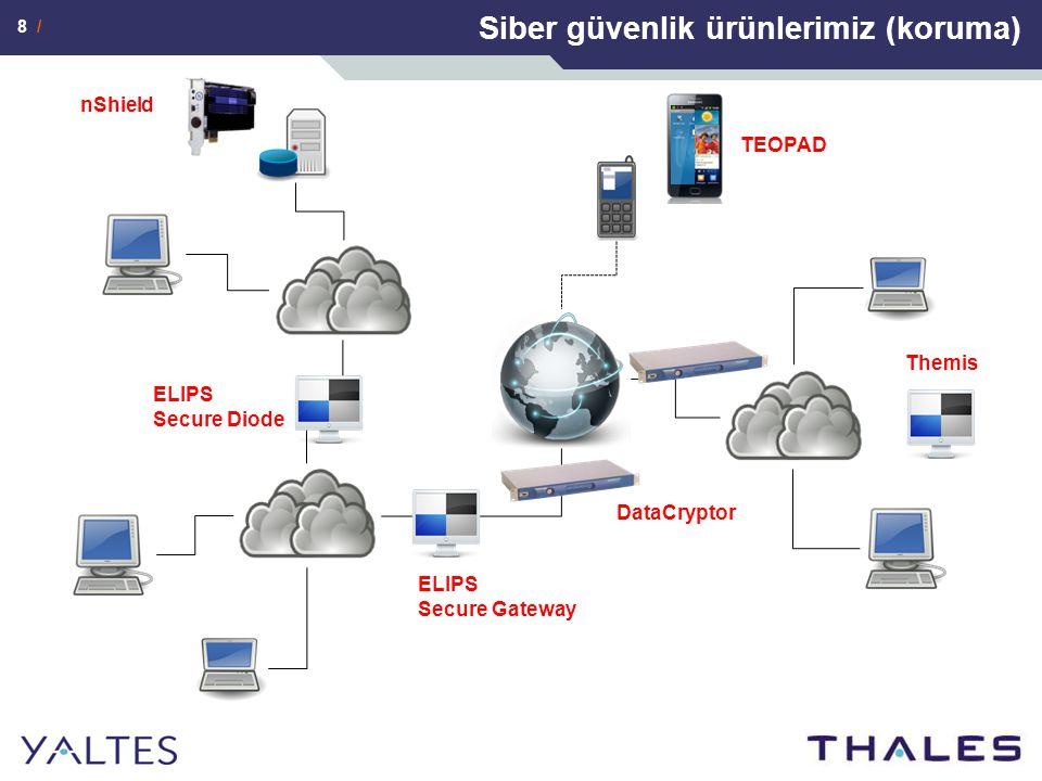 Siber güvenlik ürünlerimiz (koruma)