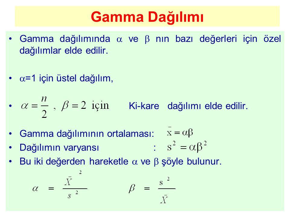 Gamma Dağılımı Gamma dağılımında  ve  nın bazı değerleri için özel dağılımlar elde edilir. =1 için üstel dağılım,