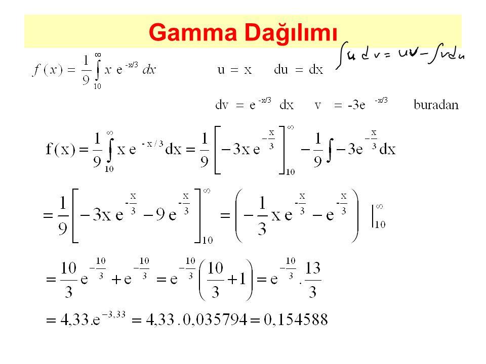 Gamma Dağılımı