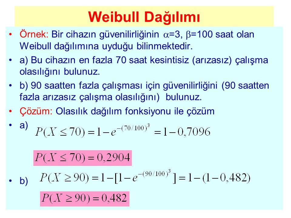 Weibull Dağılımı Örnek: Bir cihazın güvenilirliğinin =3, =100 saat olan Weibull dağılımına uyduğu bilinmektedir.