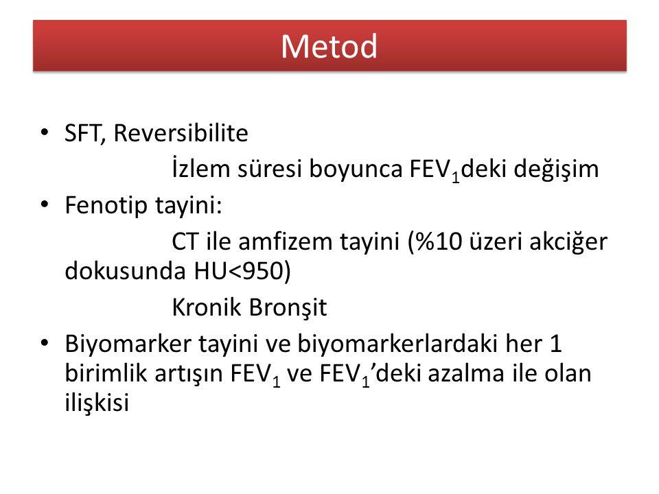 Metod SFT, Reversibilite İzlem süresi boyunca FEV1deki değişim