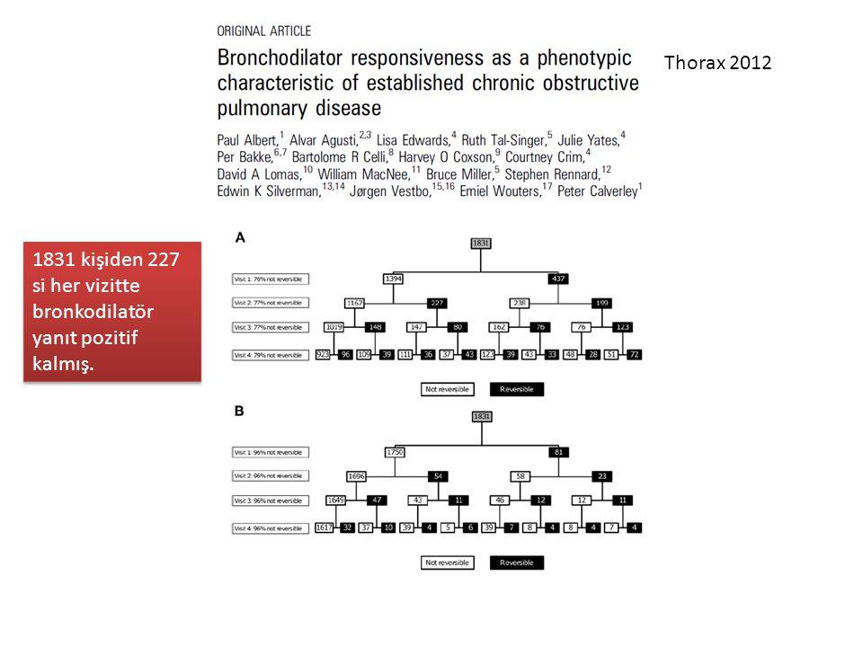 Thorax 2012 1831 kişiden 227 si her vizitte bronkodilatör yanıt pozitif kalmış.