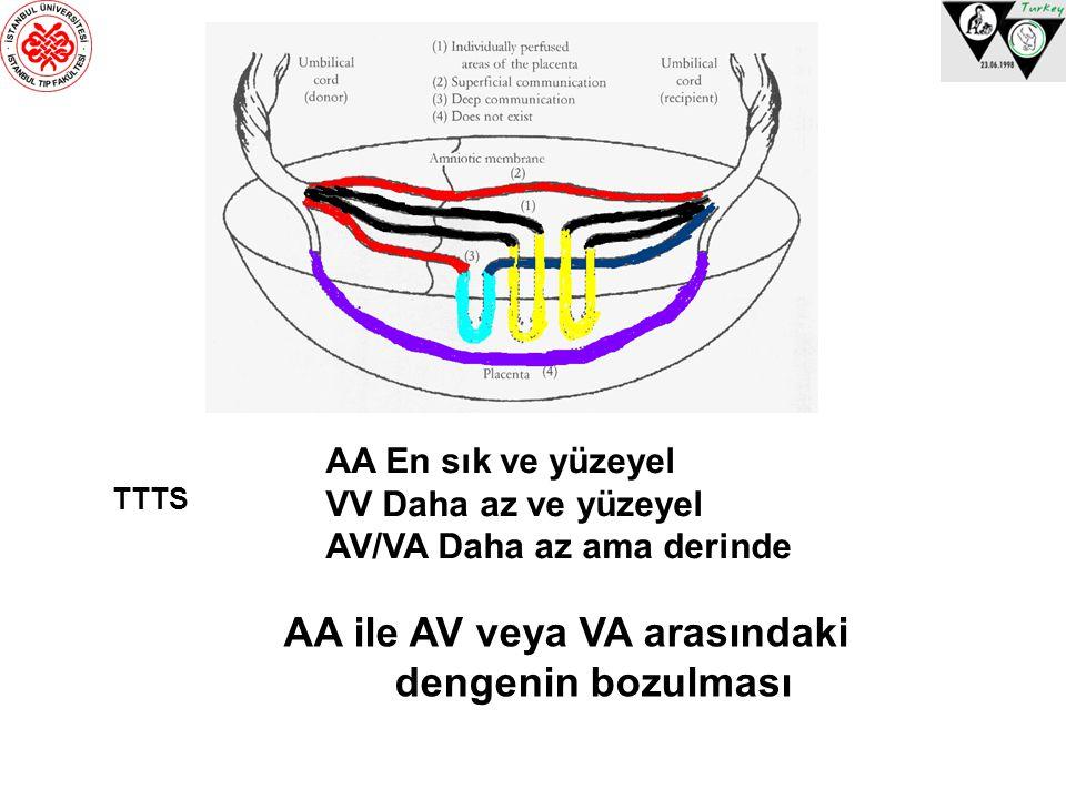 AA ile AV veya VA arasındaki dengenin bozulması