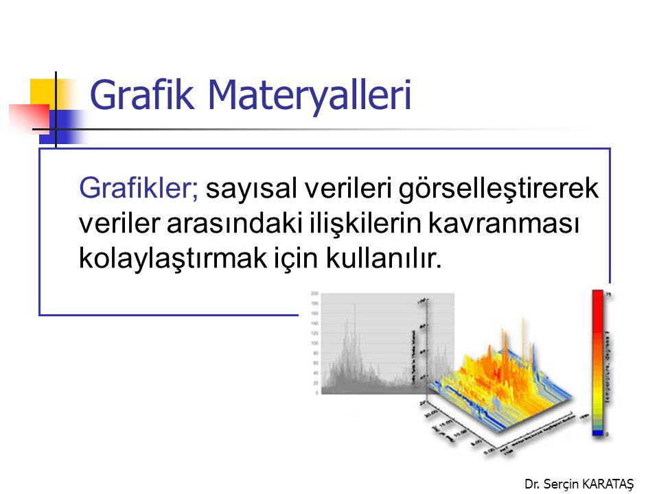 Grafik Materyalleri Grafikler; sayısal verileri görselleştirerek veriler arasındaki ilişkilerin kavranması kolaylaştırmak için kullanılır.
