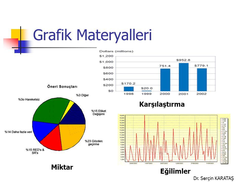 Grafik Materyalleri Karşılaştırma Miktar Eğilimler Dr. Serçin KARATAŞ