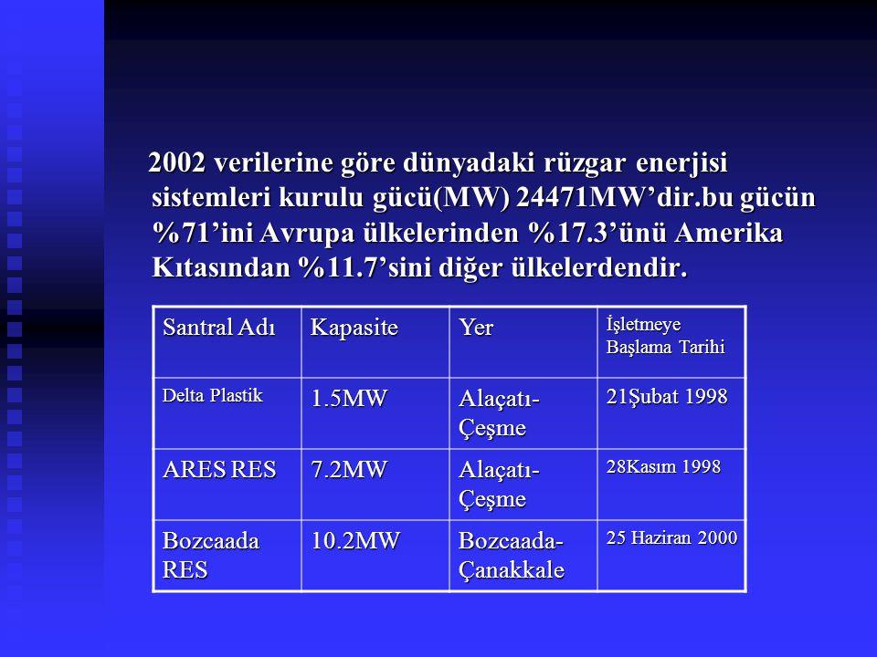 2002 verilerine göre dünyadaki rüzgar enerjisi sistemleri kurulu gücü(MW) 24471MW'dir.bu gücün %71'ini Avrupa ülkelerinden %17.3'ünü Amerika Kıtasından %11.7'sini diğer ülkelerdendir.